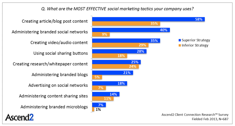 Blog and article content is most effective tactic for B2B companies.