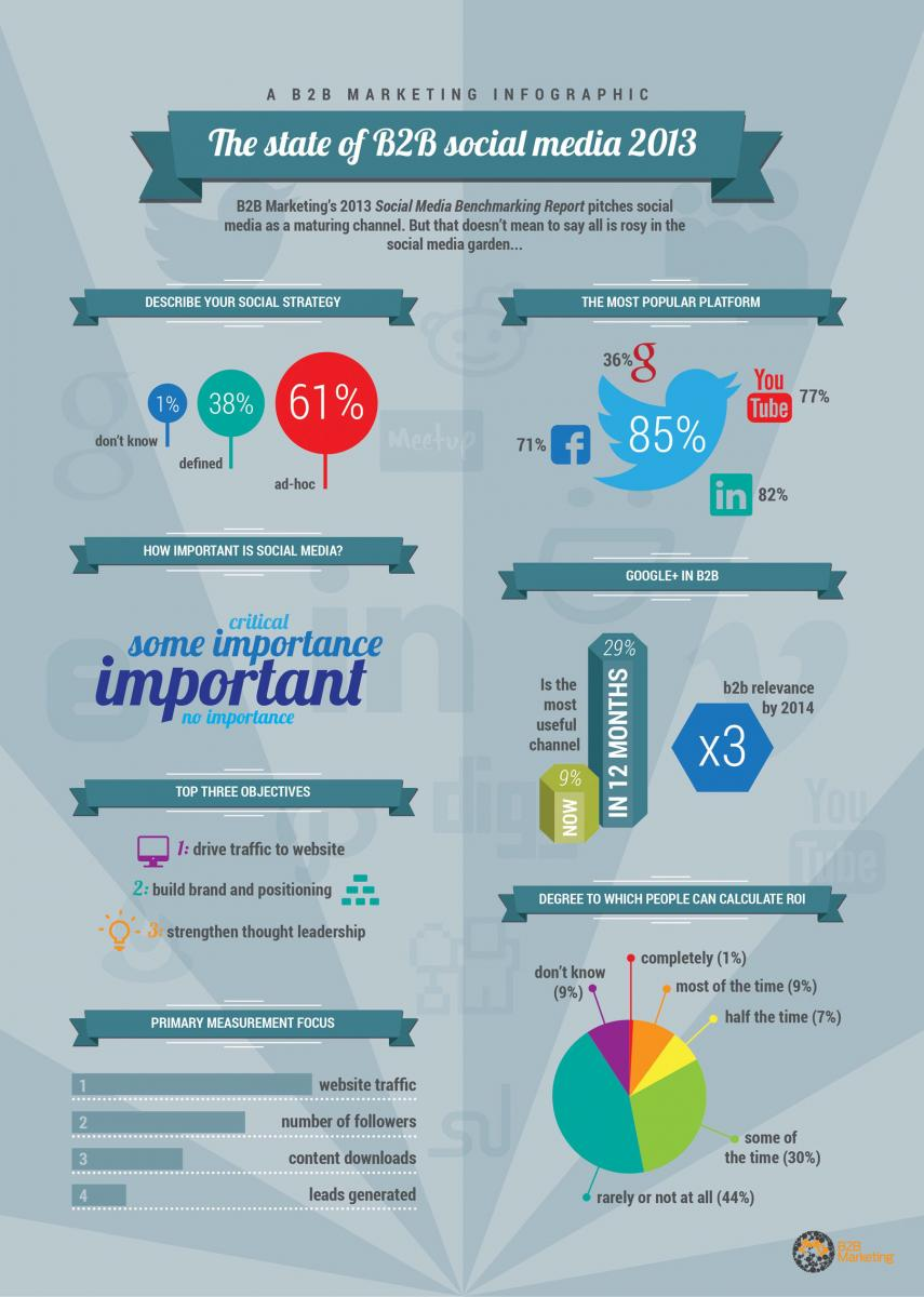 Image via B2B Marketing and Circle Research