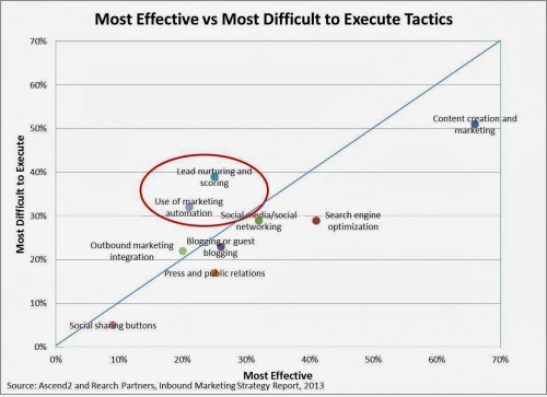 Most Effective vs Most Difficult to Execute Tactics
