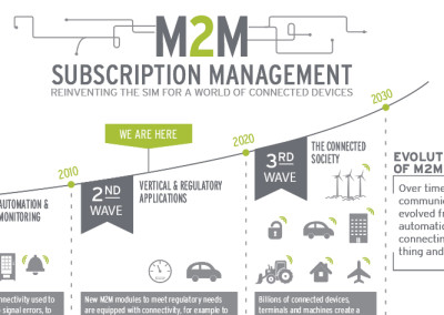 G&D Subscription Management Infographic